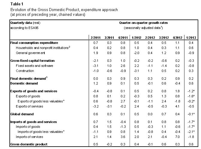 Swiss GDP Q1 2013 QoQ
