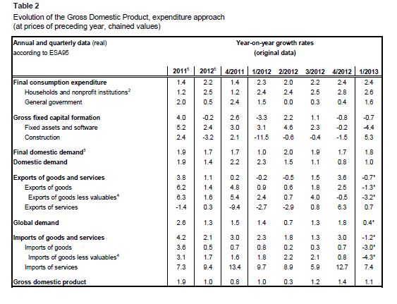 Swiss GDP Q1 2013