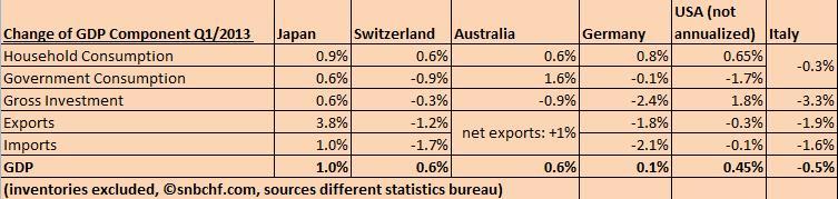 Swiss vs. Germany Australia USA Italy