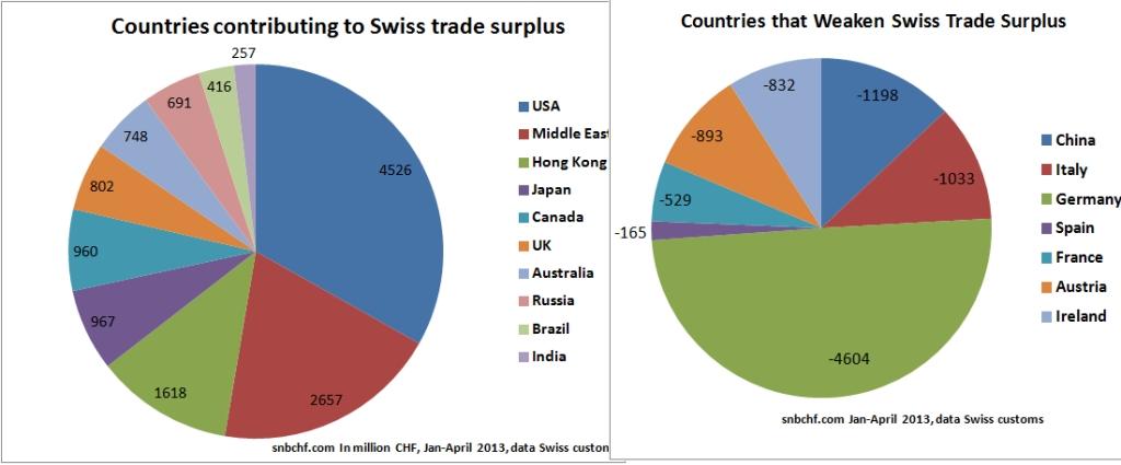 Swiss Trade Balance April2013