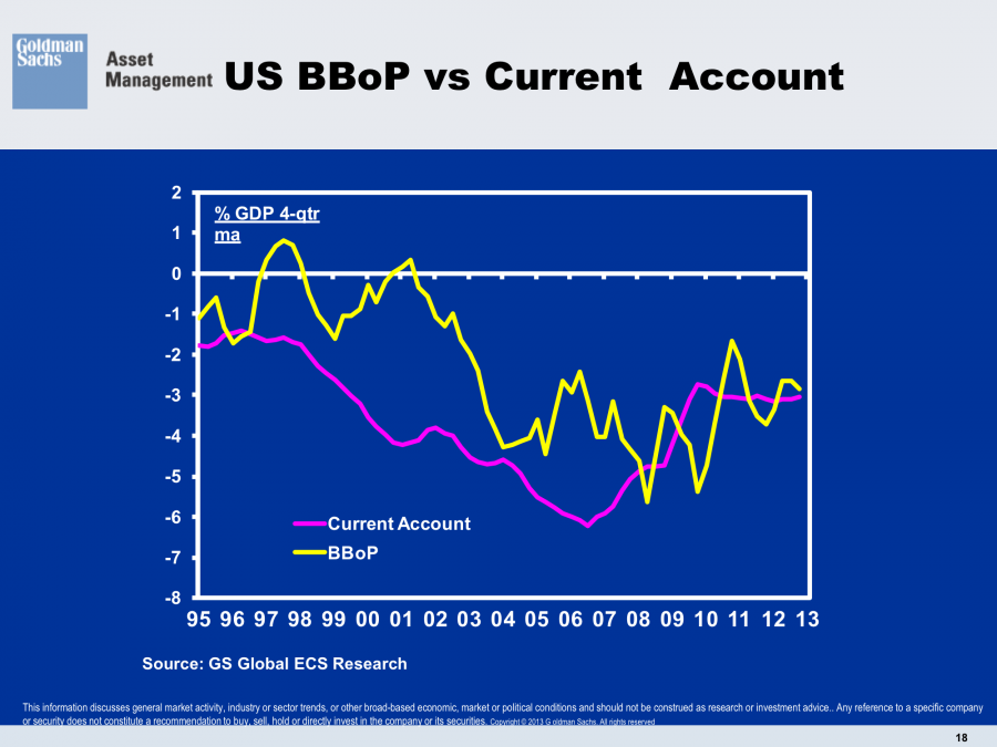 US Balance of Payments vs Current Account Deficit to GDP United States