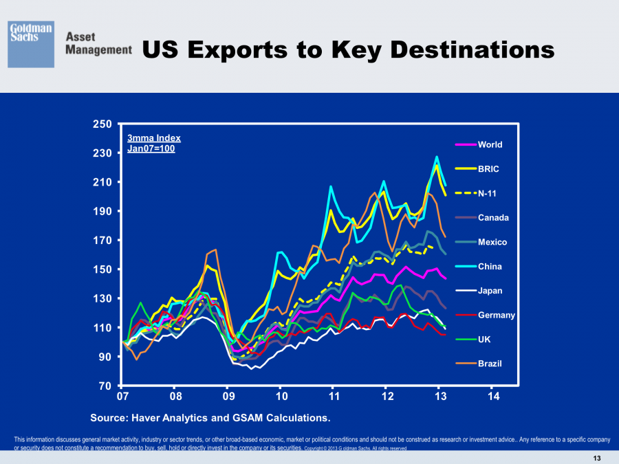 US Exports Key Destinations Trading Partner United States
