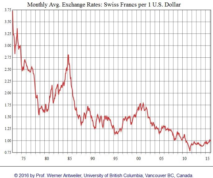 USD CHF Franc Dollar 1973 2016