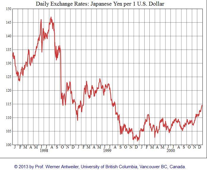 USD/JPY 1998 - 2000
