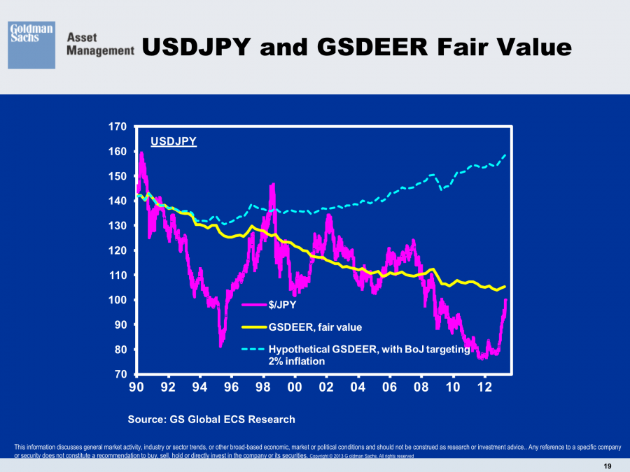 USD JPY Fair Value GSDEER Goldman Sachs