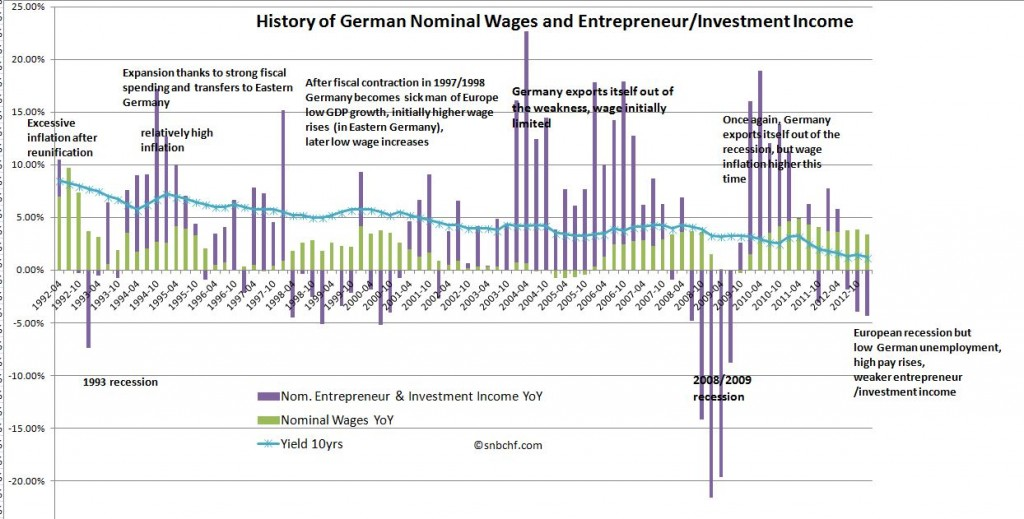 Wages vs Entrepreneur Income Germany Investment