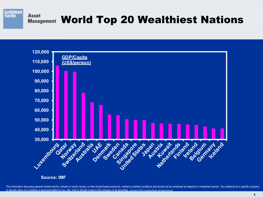 World Top 20 Wealthiest Nations