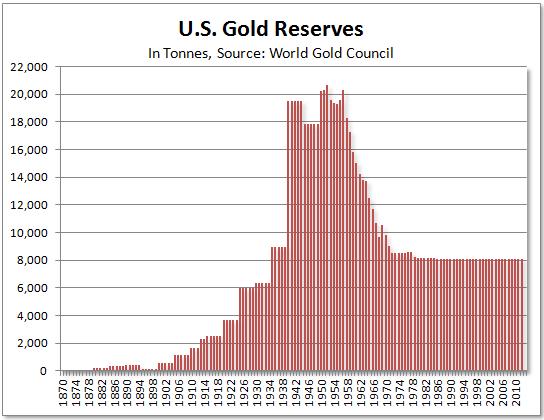 U.S. gold reserves