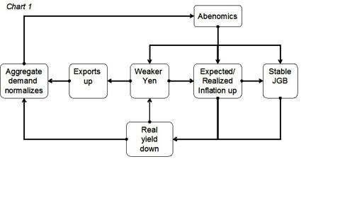 Abenomics