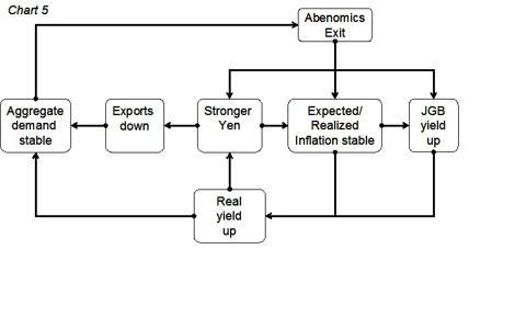 Abenomics exit scenario