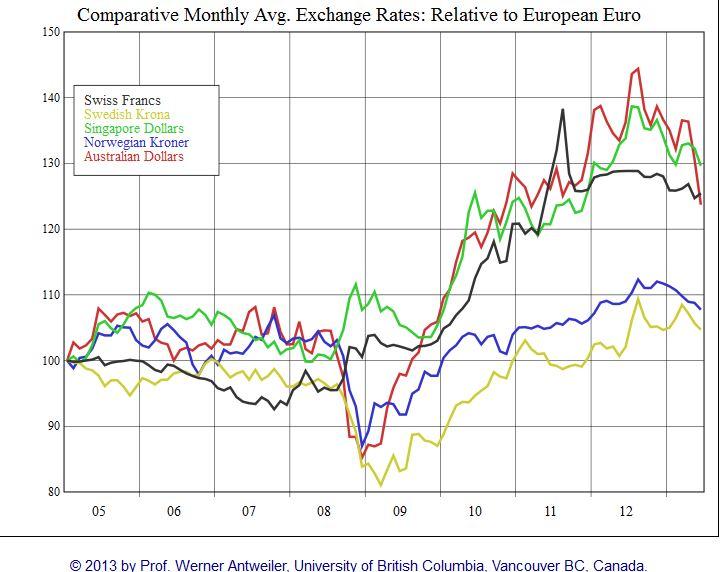 AUD NOK SEK CHF SGD vs Euro
