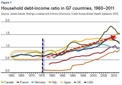 Debt to Income Ratio in G7 countries