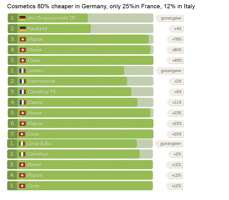 Cosmetics Price Comparison France Germany Italy Switzerland