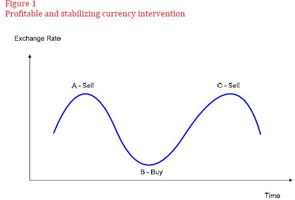 Currency Intervention and Mean Reversion