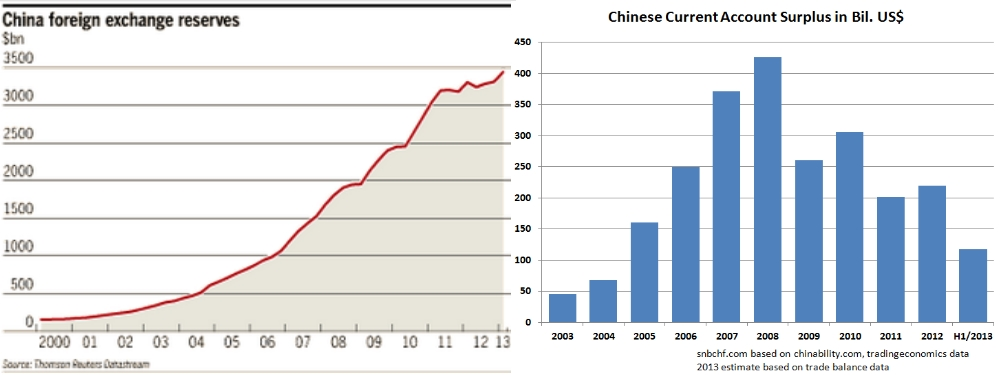 China Currency Reserves and Current Account Surplus