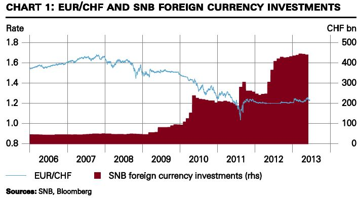 Currency Reserves and EUR CHF Swiss National Bank
