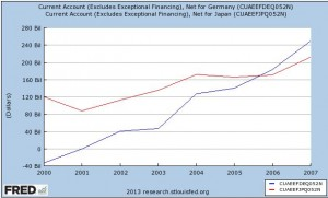 Current Account Germany Japan 2000 -2007 a