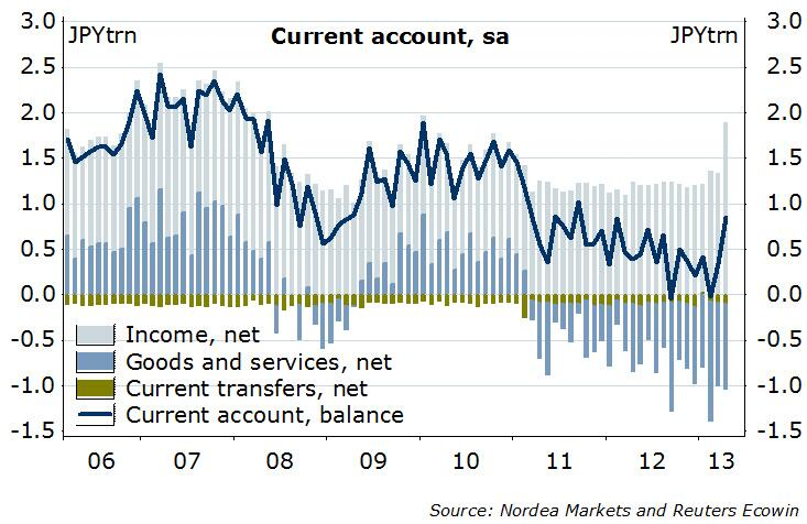 Japanese current account turns positive
