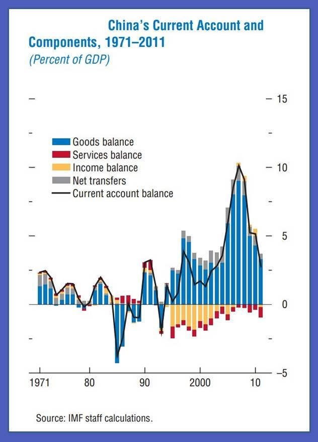 China Current Account Surplus 1971-2011