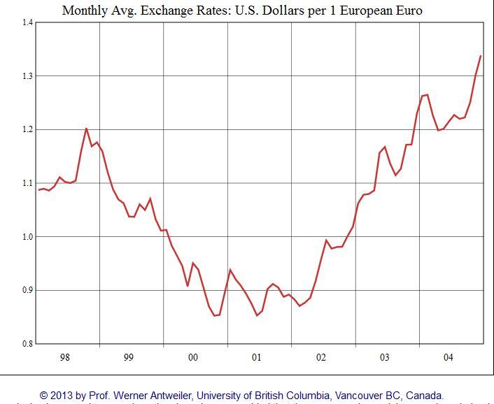 EUR/USD 1998-2004
