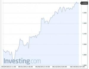 EUR USD Summer 2013