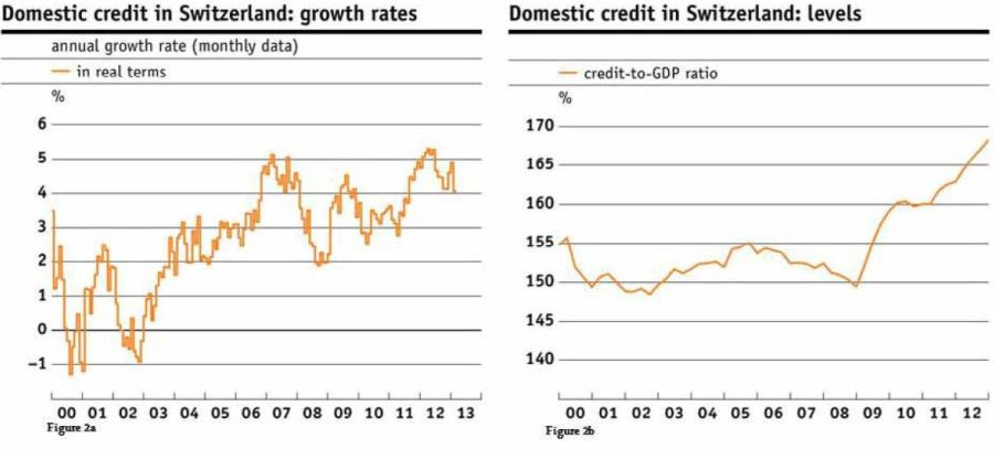 Domestic credit in Switzerland: growth rates levels