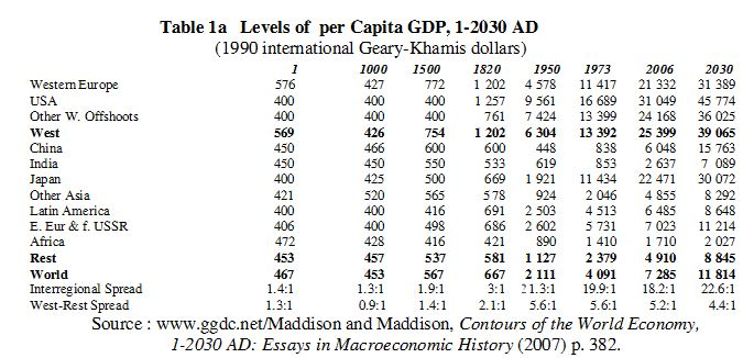 GDP per Capita 1000, 1500, 1820, 1950, 1973, 2006, 2030 West China India US Europe Canada