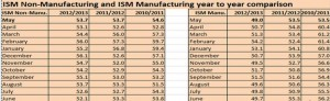 ISM Manufacturing Non-Manufacturing May 2013 YoY