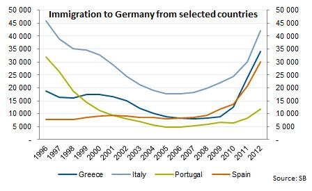 Immigration To Germany