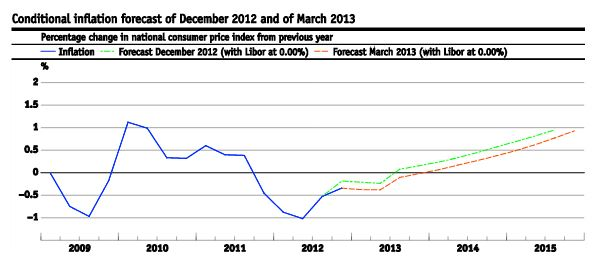 Inflation Path Monetary Assessment SNB March 2013