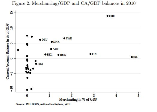 Merchanting per GDP versus total Current Account to GDP