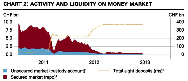Activity and Liquidity on Money Market Swiss National Bank sight deposits