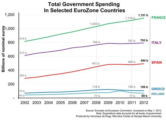 Public Spending EU 2007-2013 Germany France Spain Italy
