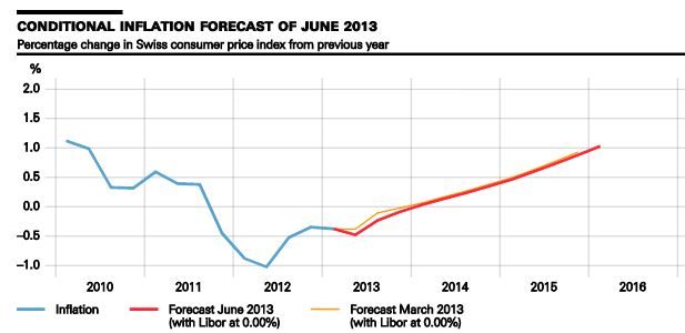 SNB Conditional Inflation Forecast June 2013