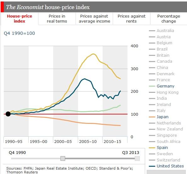 Spain Prices vs. Japan Germany US