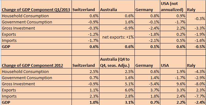 Swiss GDP vs. Australia 2013 Italy Germany US