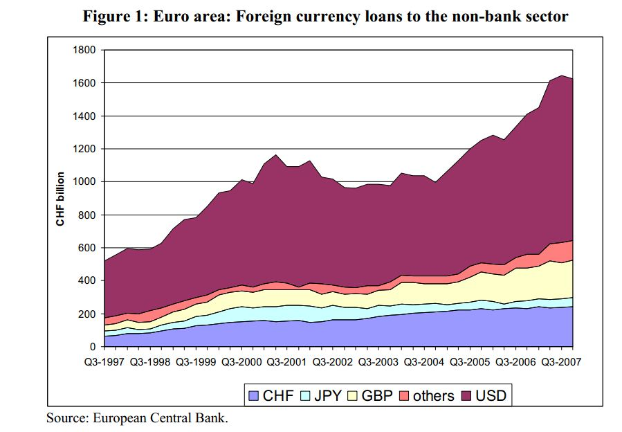 Lending in Foreign Currency before 2008