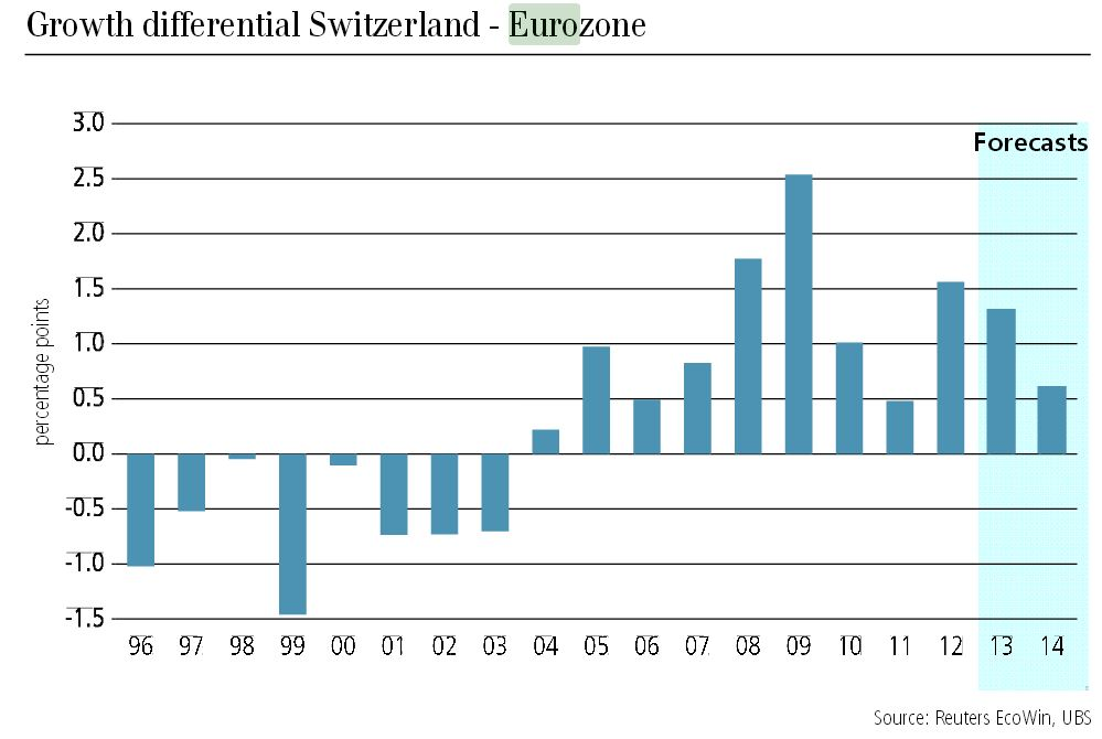 UBS May 2013 GDP Estimate Switzerland vs Euro zone