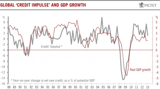 U.S. Credit against Real GDP Growth