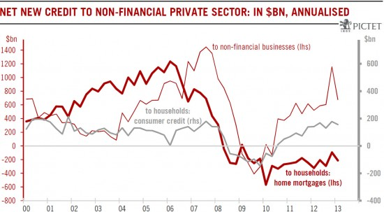 U.S. Credit growth from non-financial corporations, mortgages