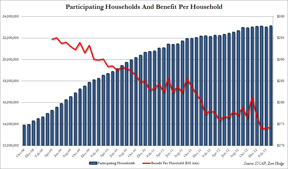 US households on foodstamps March