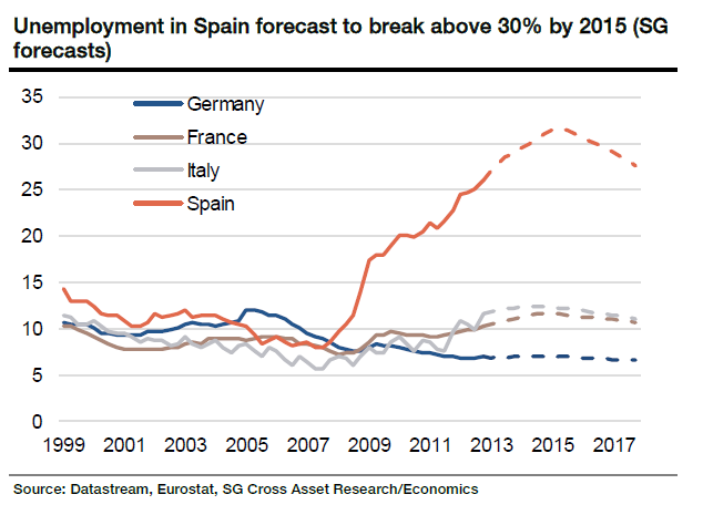 Eurozone Unemployment until 2015