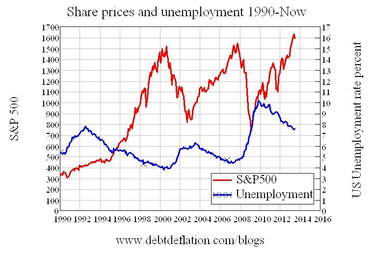 Share Prices and Unemployment Since 1990