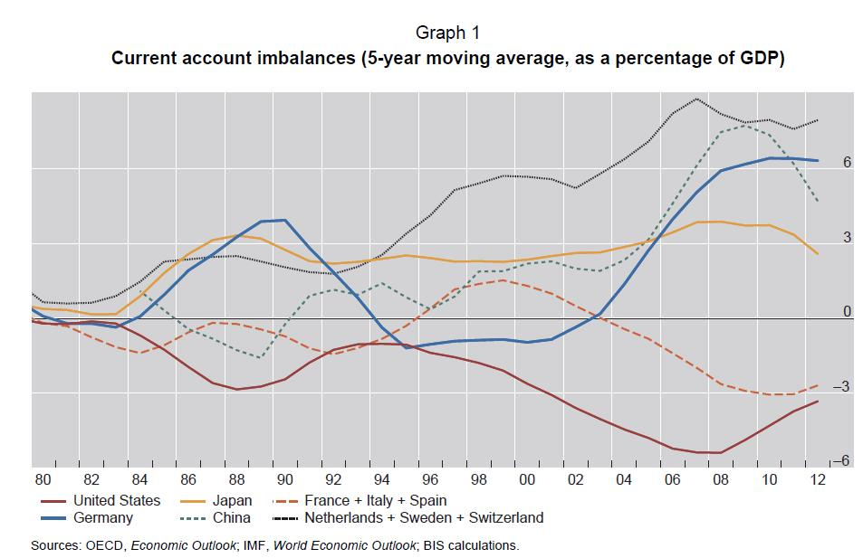 1 Current Account Imbalances US Japan Germany China France Italy Spain