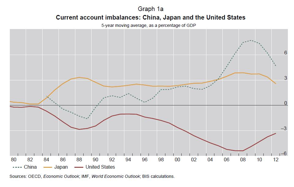 1a Current Account Imbalances China Japan US