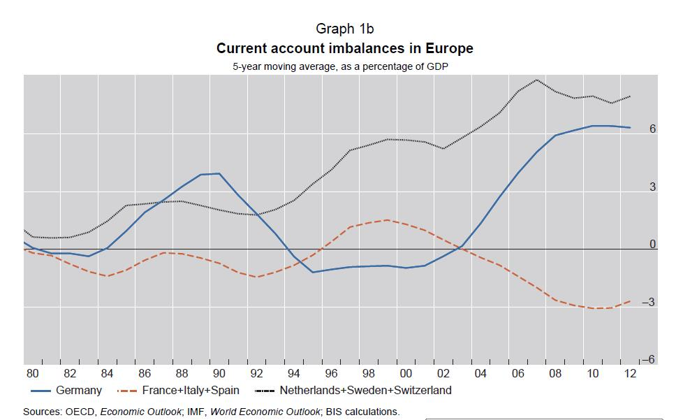 1b Current Account Imbalances NL Swiss Swe Germany vs France Italy Spain