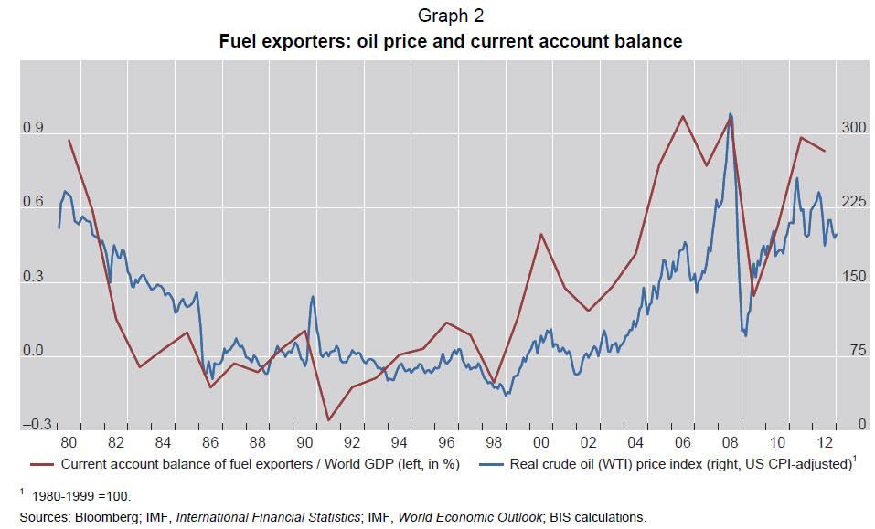 2 Current Account Imbalances Oil Exporters