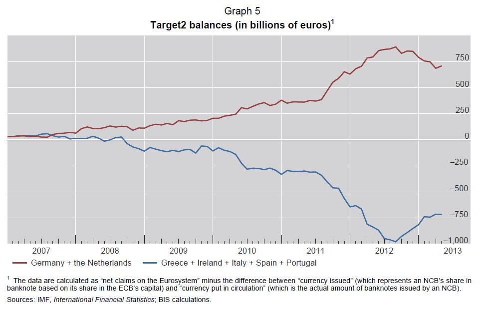 5 Current Account Imbalances Target2