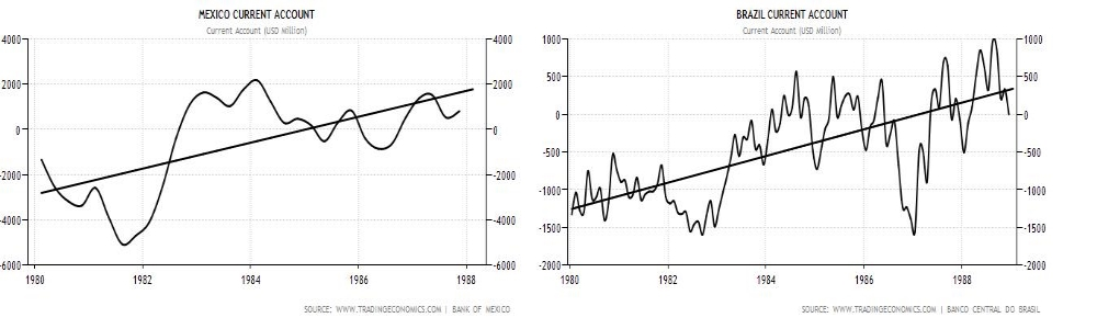 Current Account Brazil Mexico 1980-1988