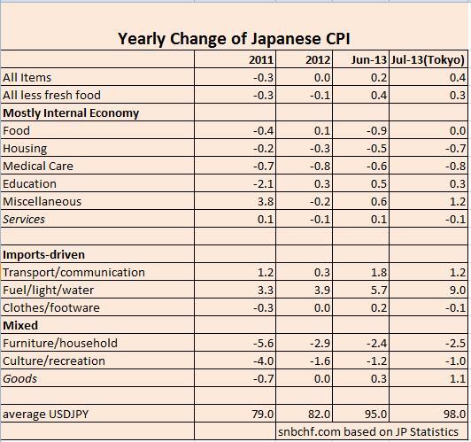 CPI Details Japan 2011-2013